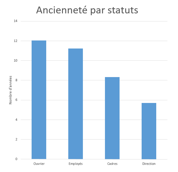 RH_AncienneteStatut