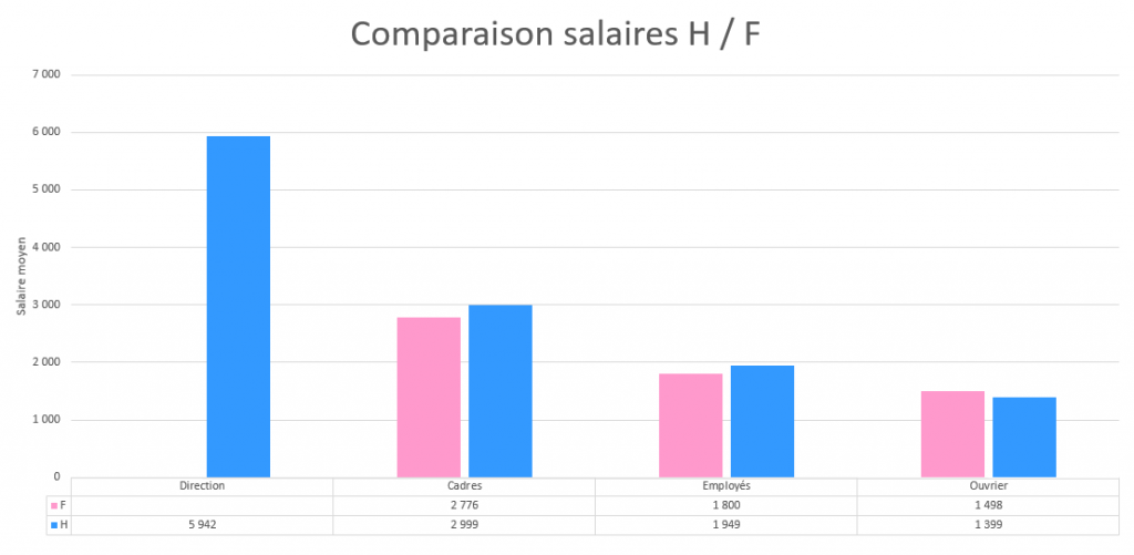RH_ComparaisonHF
